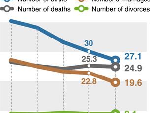 [Монитор] Уровень рождаемости в Южной Корее в марте снизился до месячного минимума