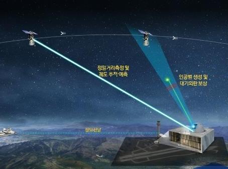 Южная Корея инвестирует 41 млн. долл. в разработку новых технологий мониторинга космических объектов