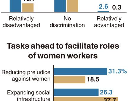 [Монитор] Южнокорейские женщины по-прежнему ощущают дискриминацию на работе, компании не согласны