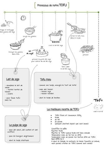 Processus de notre TOFU