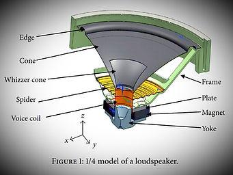 Model of loudspeaker