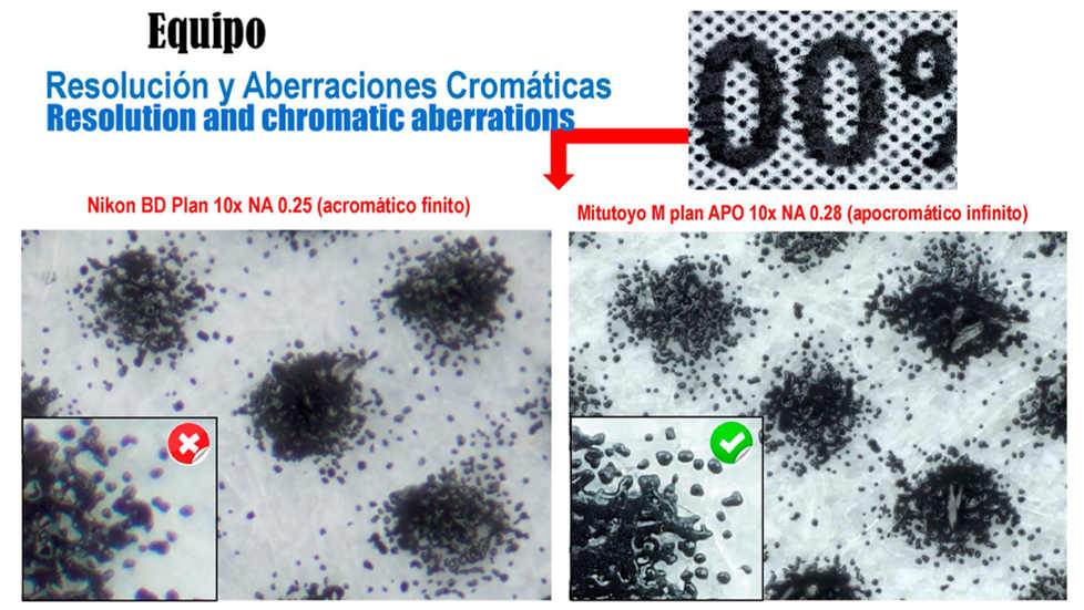 Resolution and chromatic aberrations