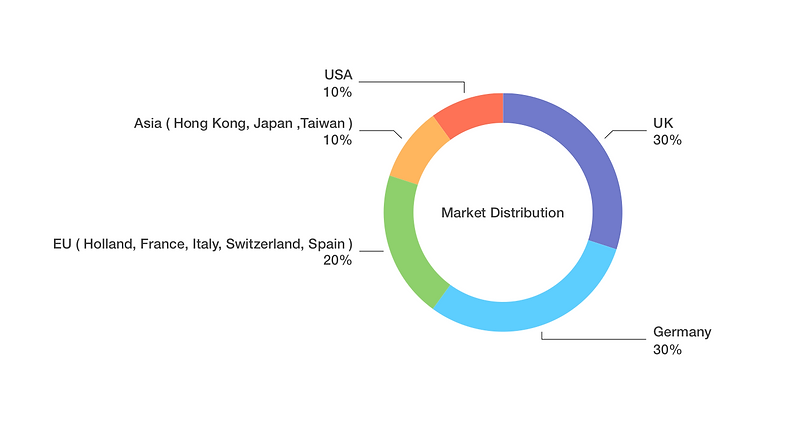 Market Distribution copy.png