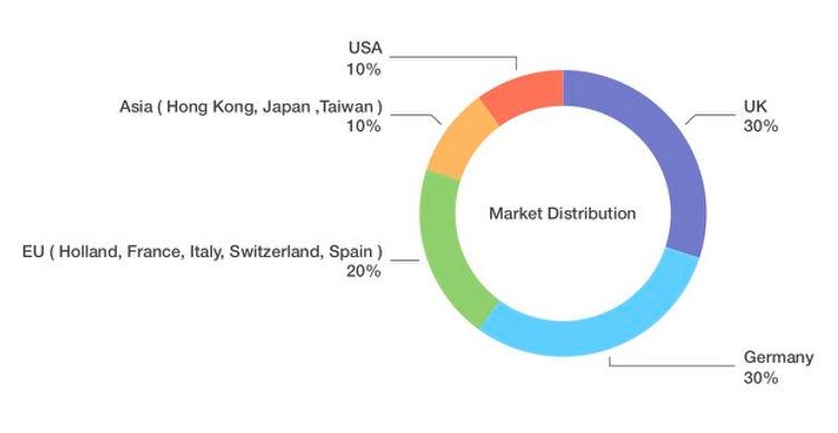 Market Distribution.jpg