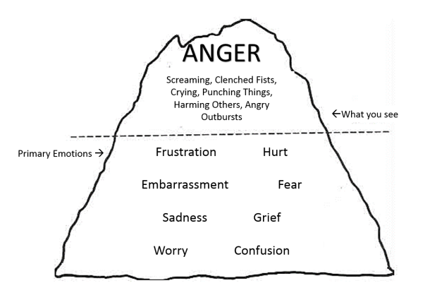 Anger Iceberg -- What's below the surface?