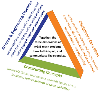 ngss triangle.png