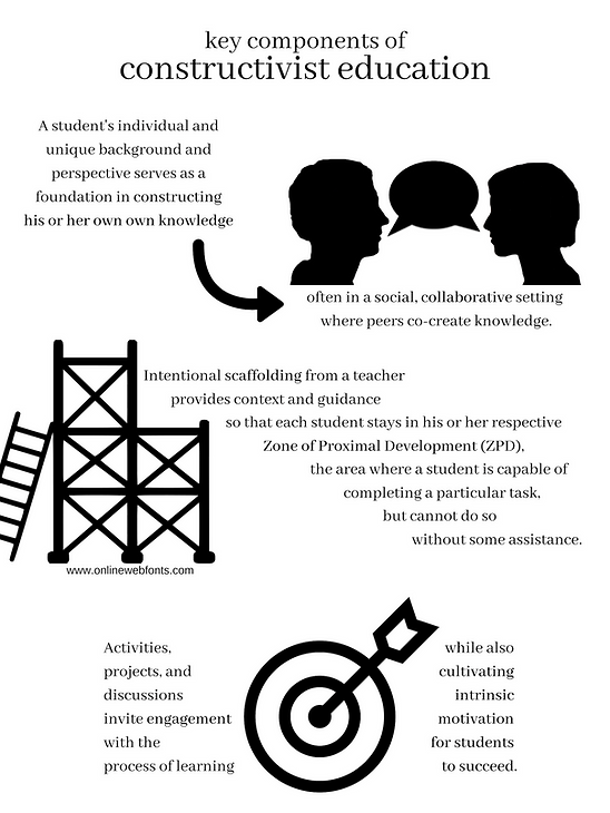 Constructivism infographic.png