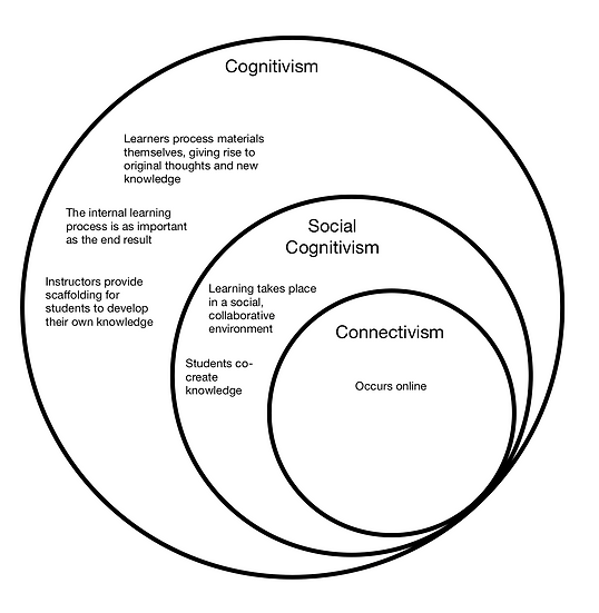 cognitivism venn.png