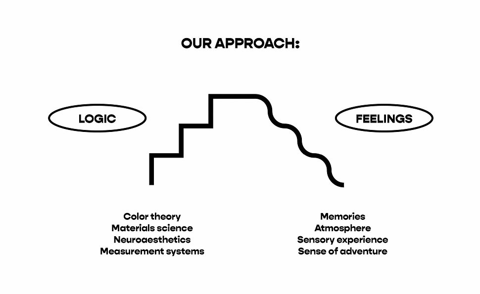 Our approach: LOGIC / Color theory, materials science, neuroaesthetics, measurement systems; FEELINGS / memories, atmosphere, sensory experience, sense of adventure