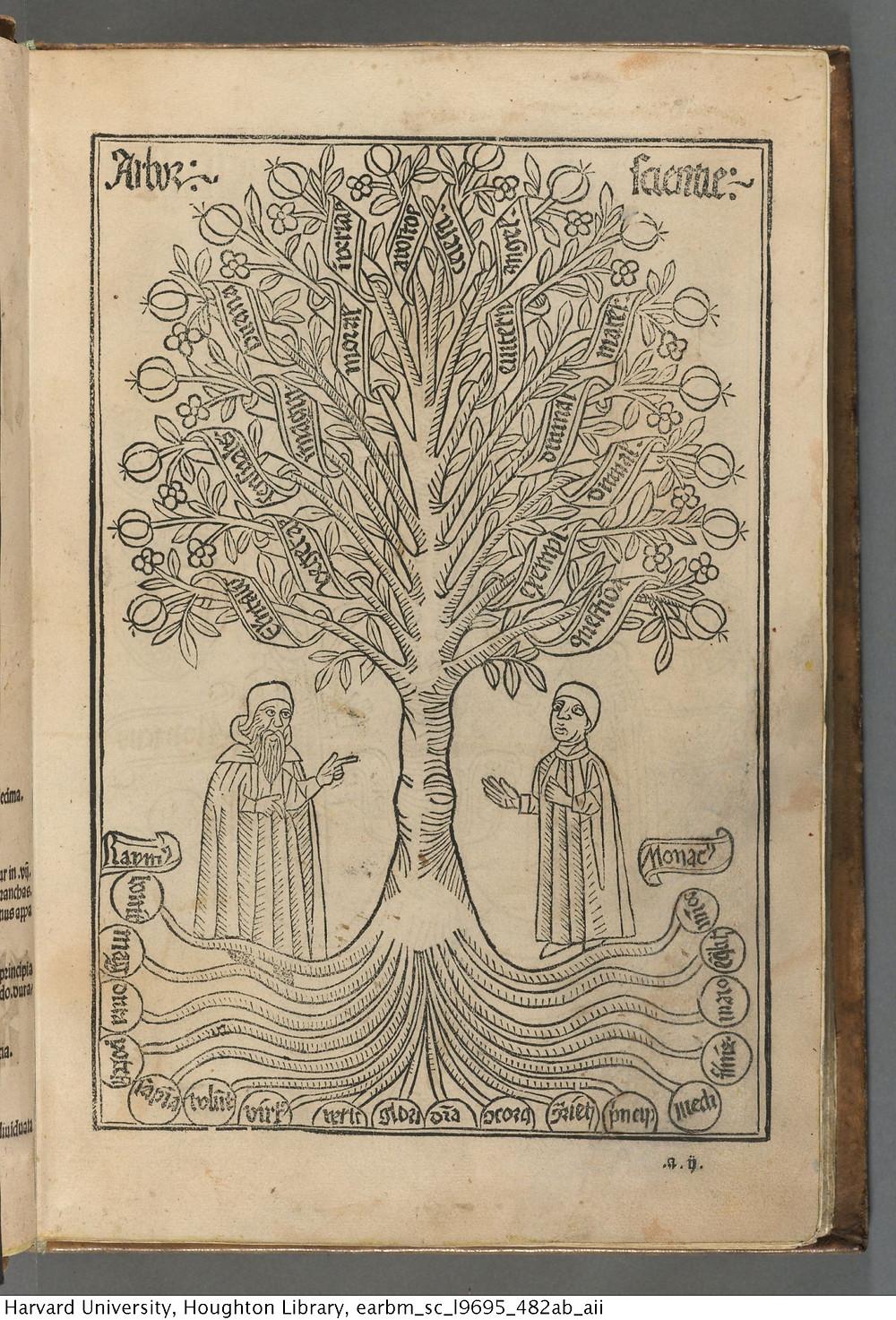 Propiedad de Houghton library, Harvard University Desde el Árbol de Porfirio de Porfirio de Tiro