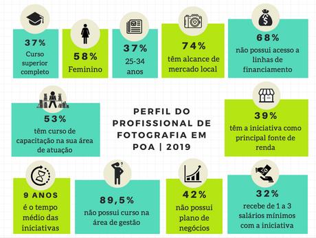 Mapa da Economia Criativa de Porto Alegre - Fotografia: artigo de Cleiton Chiarel