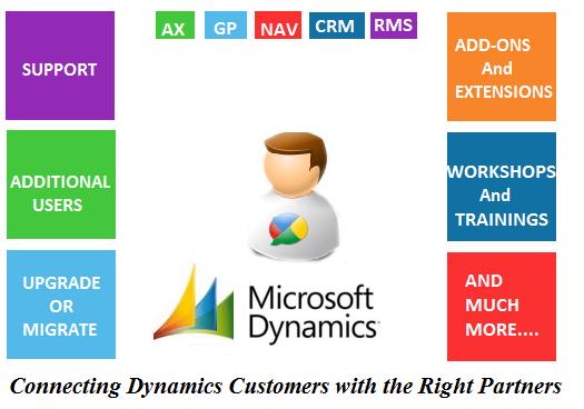 Dynamics ERP Leads
