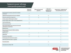Сравнительная таблица обгреватлей СТН