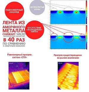 Показатели нагрева ленты и аморфного металла