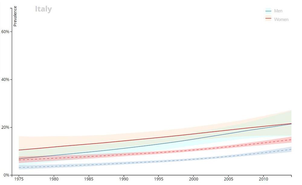 Prevalenza di obesità dal 1975 al 2014 in Italia, in linea tratteggiata la media mondiale