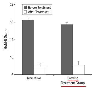 Livelli di depressione prima (nero) e dopo (bianco) il trattamento farmacologico (colonna sinistra) e l'esercizio fisico (colonna a destra) [Blumenthal JA et al., 1999]