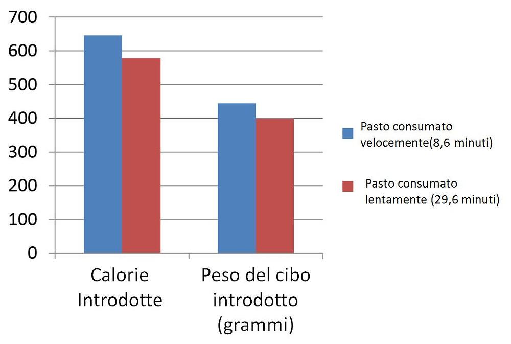 """Differenza di calorie introdotte e peso del cibo introdotto tra consumatori """"veloci"""" e consumatori """"lenti"""" (Andrade et al, 2008)"""