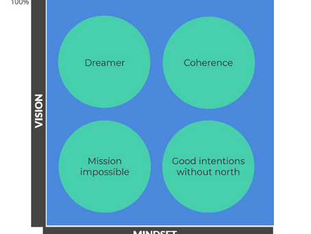 Coherence: making common sense, common practice