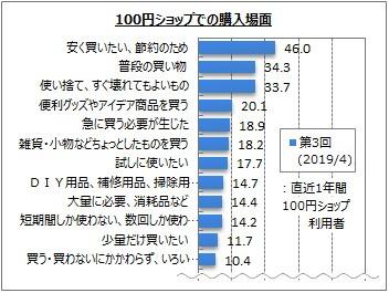 100円ショップ利用に関するアンケート
