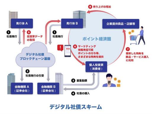 ブロックチェーン技術を活用した「個人向けデジタル社債」 の発行およびシステム基盤構築に向けた実証実験開始