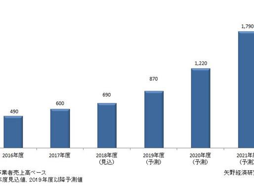 2018年度の国内InsurTech市場規模は前年度比115%、690億円の見込