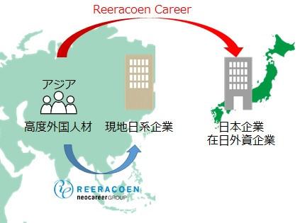外国人材紹介サービスを日本で開始