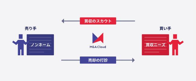 M&Aクラウド