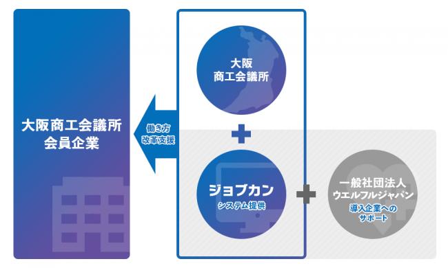 中小企業 大阪商工会議所