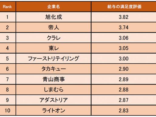 繊維・アパレル業界の「給与の満足度が高い企業ランキング」発表! 1位は旭化成(企業口コミサイトキャリコネ)