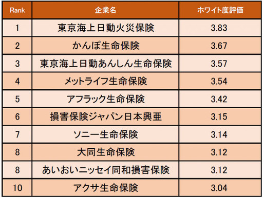 保険業界の「ホワイト度が高い企業ランキング」発表! 1位は東京海上日動火災保険