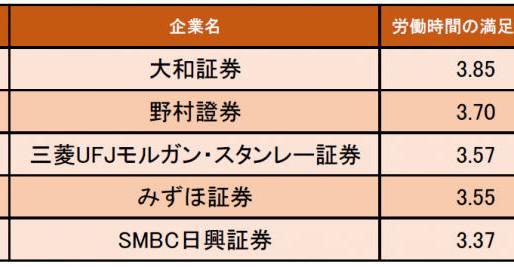 証券業界の「労働時間の満足度が高い企業ランキング」発表! 1位は大和証券
