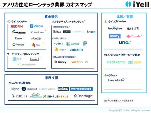 日本金融業界の未来図となるのか アメリカ住宅ローンテック業界カオスマップを公表