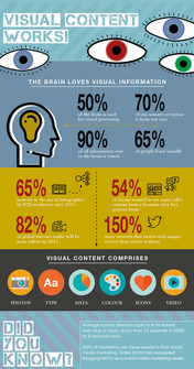 Visual content works Infographic