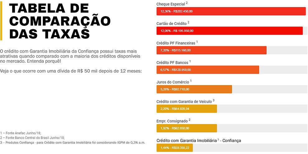Tabela de comparação das taxas