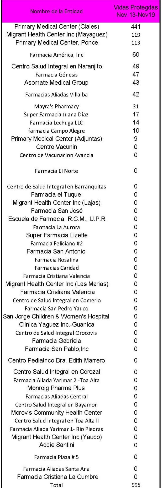 Semana 18 #prcontrala influenza