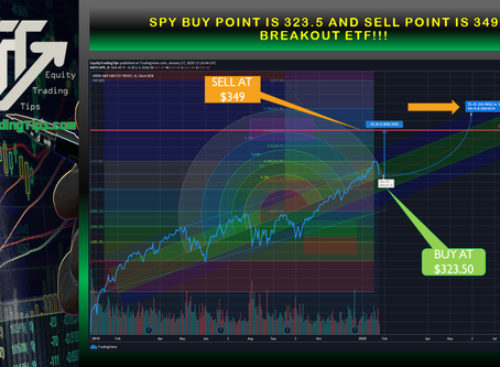 SPY buy point is 323.5 and sell point is 349 breakout ETF!!!