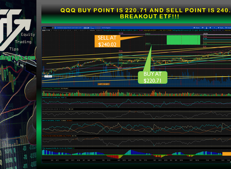 QQQ buy point is 220.71 and sell point is 240.02 breakout ETF!!!