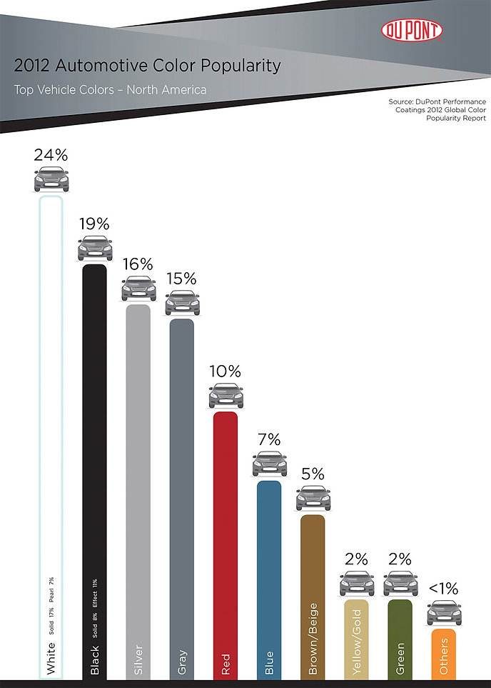 Dupont Auto Color Popularity 2012 (North America
