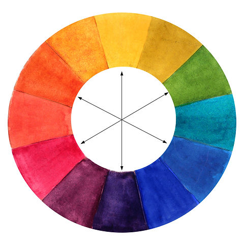 Watercolor Color Wheel showing Complimentary colors