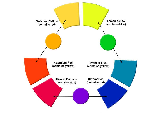 How to mix colors - Color wheel