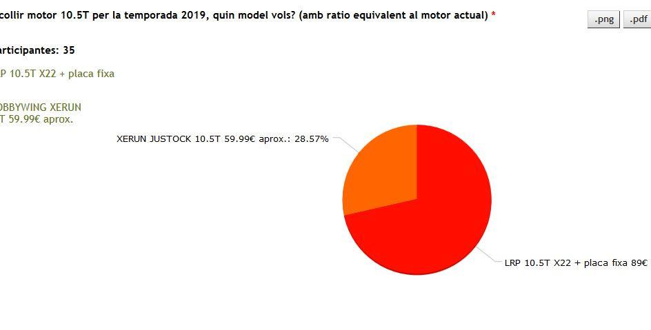 Resultats de les votacions: