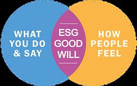 Branding-Venn_ESG_Good_will_v11.png