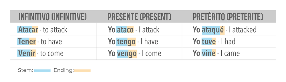 Infinitive form of Spanish regular verbs.