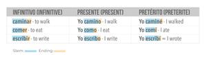 Infinitive form of Spanish regular verbs.