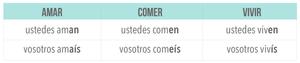 vosotros and ustedes conjugation in Spanish