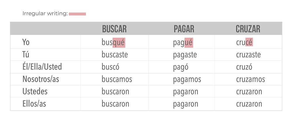 Conjugation of Irregular verbs of the Spanish preterit