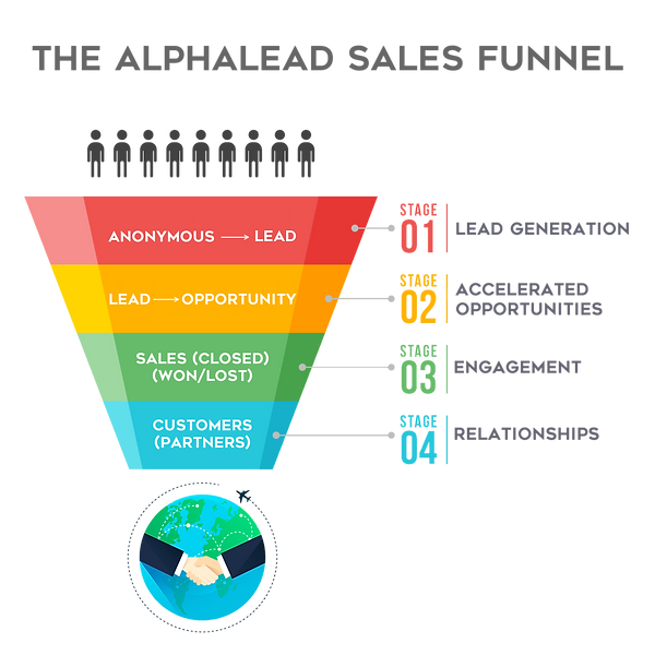 The Alphalead Sales Funnel