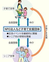 兵庫県が新事業:シニア世帯が子育て世帯支援へ