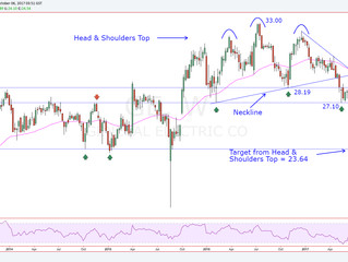 A Bullish Reversal for General Electric Could be Close at Hand