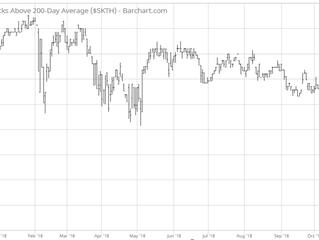 The Dot-Com Bubble Prologue: Tech Stocks Nose Dive